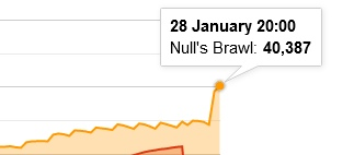 New record online on Null's Brawl